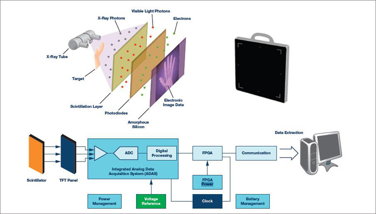 ADI计划精选:ADI公司医疗X射线成像解决计划