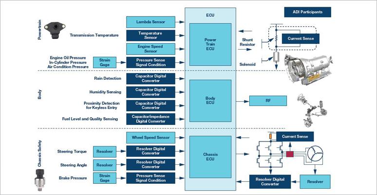 ADI计划精选:ADI轿车传感器和传感器接口解决计划