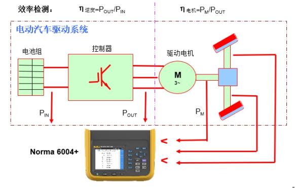 福禄克电动轿车驱动体系检测使用事例