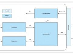 ADI方案精选:基于MEMS的倾角模块解决方案
