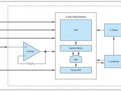 ADI方案精选:多参数水质监测仪