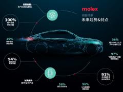 Molex发布全球汽车调研结果,电气化、互联化被评为重大创新