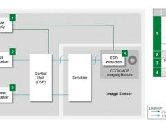 汽车电子系统如何选择合适的保护器件?