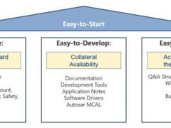 """瑞萨启动""""Easy to Start""""计划,加速汽车生态链设计"""