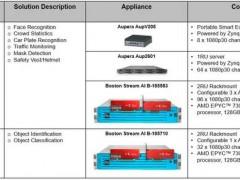 赛灵思发布SN1000网络加速卡,集成NXP LX2162A